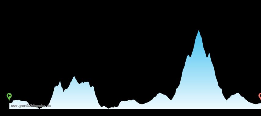 perfil_cicloturista